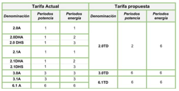 Cambios regulatorios en la Factura Eléctrica (2020)